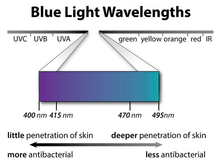 blue-waves